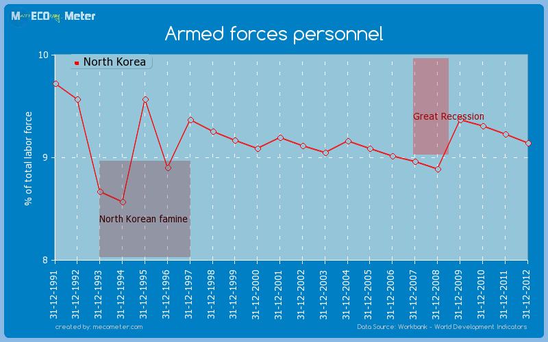Armed forces personnel of North Korea