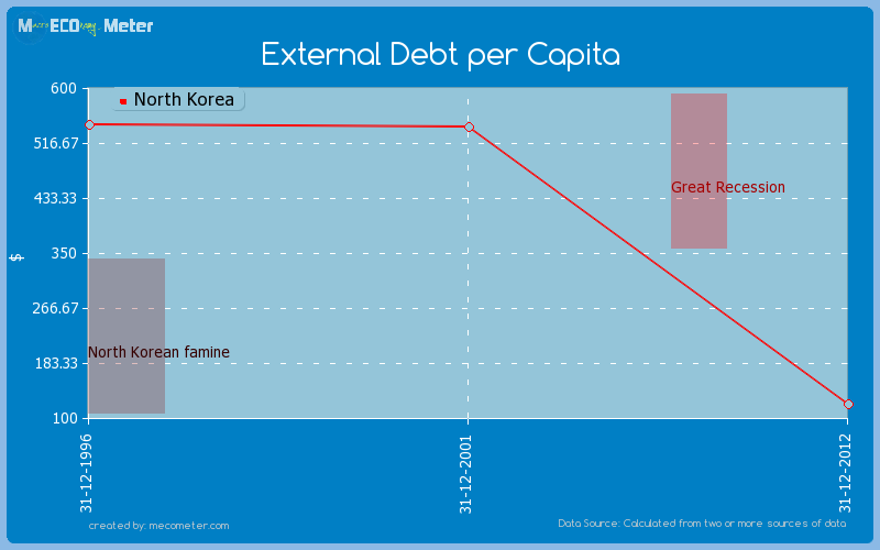 External Debt per Capita of North Korea