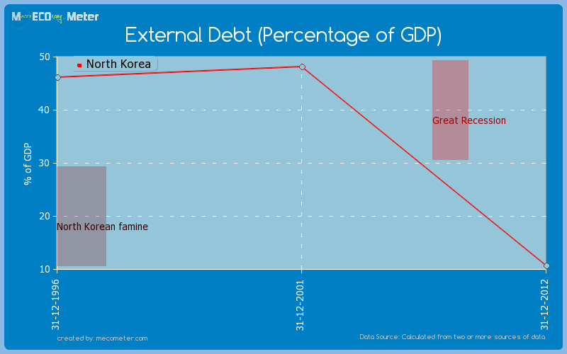 External Debt (Percentage of GDP) of North Korea