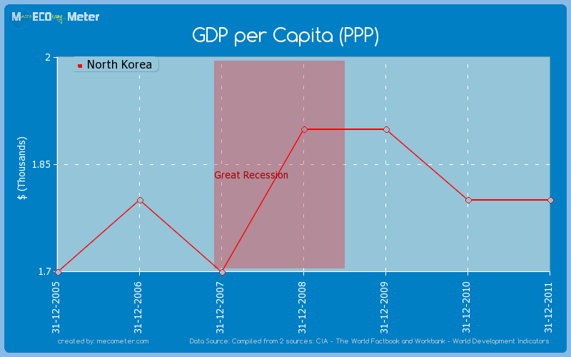 GDP per Capita (PPP) of North Korea