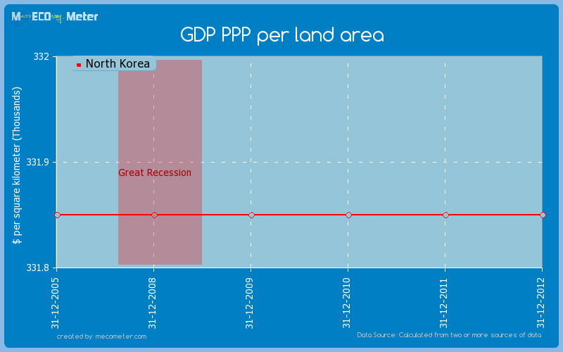 GDP PPP per land area of North Korea