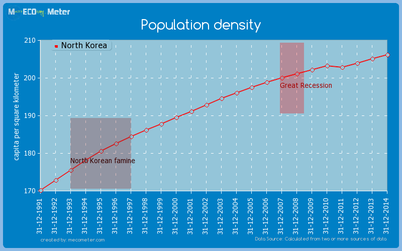 Population density of North Korea