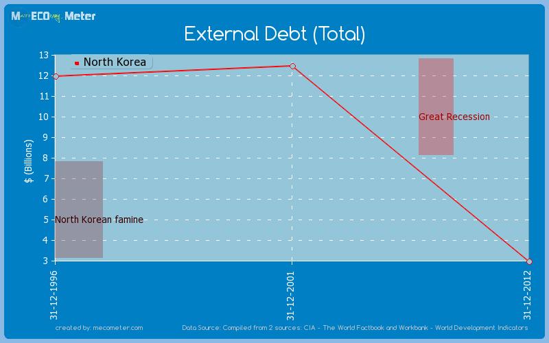 External Debt (Total) of North Korea