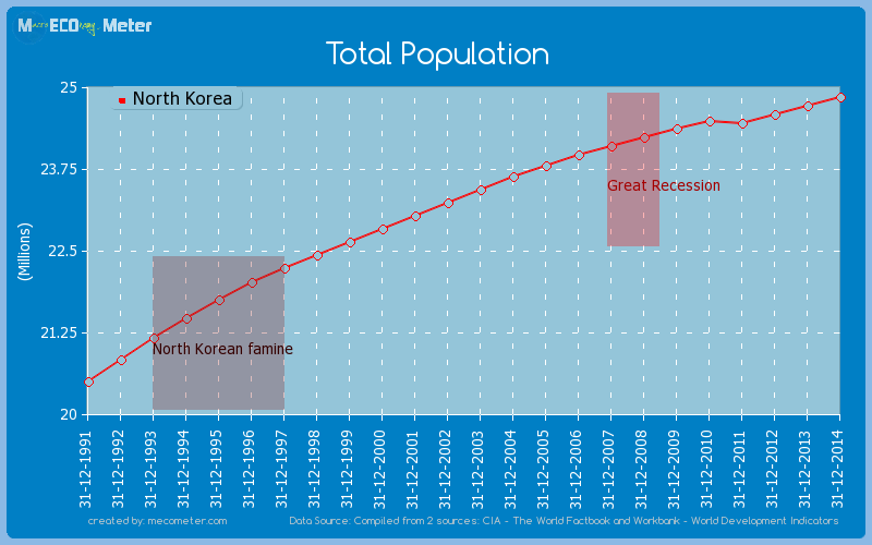 Total Population of North Korea