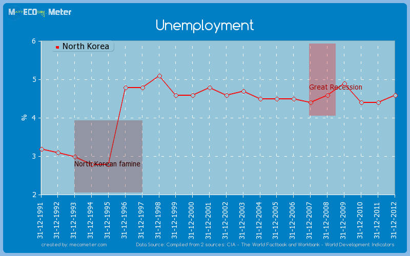 Unemployment of North Korea