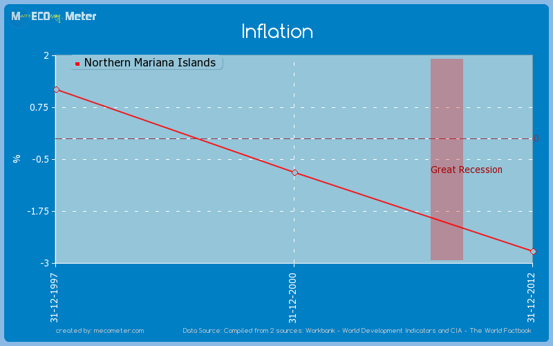 Inflation of Northern Mariana Islands