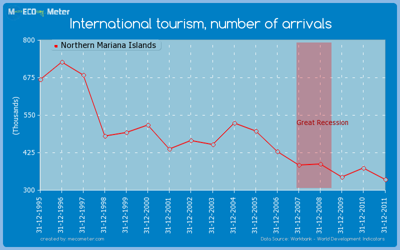 International tourism, number of arrivals of Northern Mariana Islands