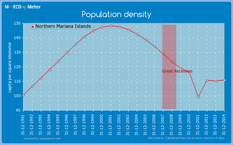 Population density of Northern Mariana Islands
