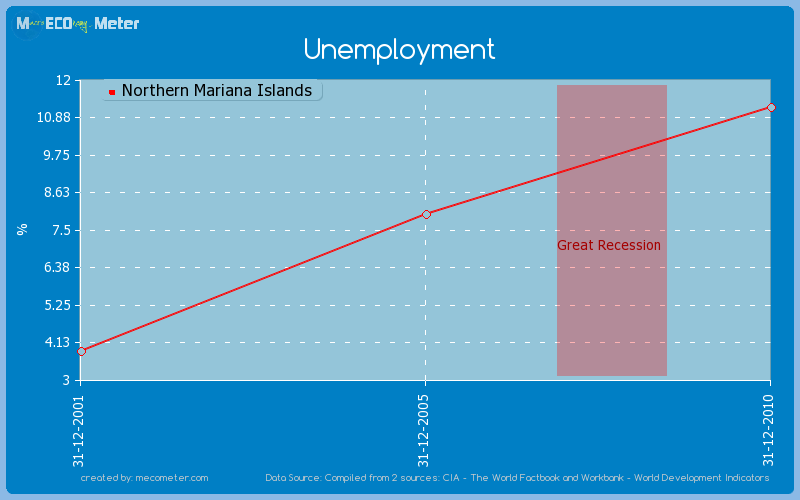 Unemployment of Northern Mariana Islands