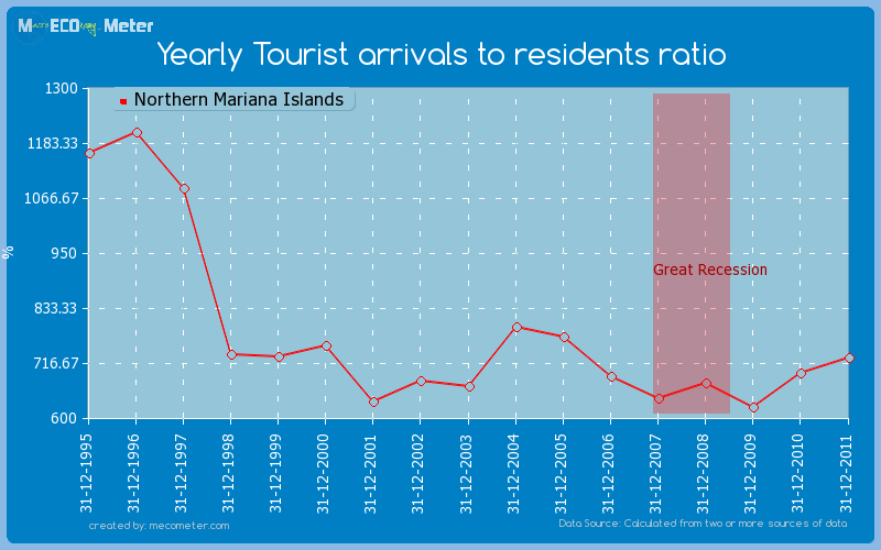 Yearly Tourist arrivals to residents ratio of Northern Mariana Islands