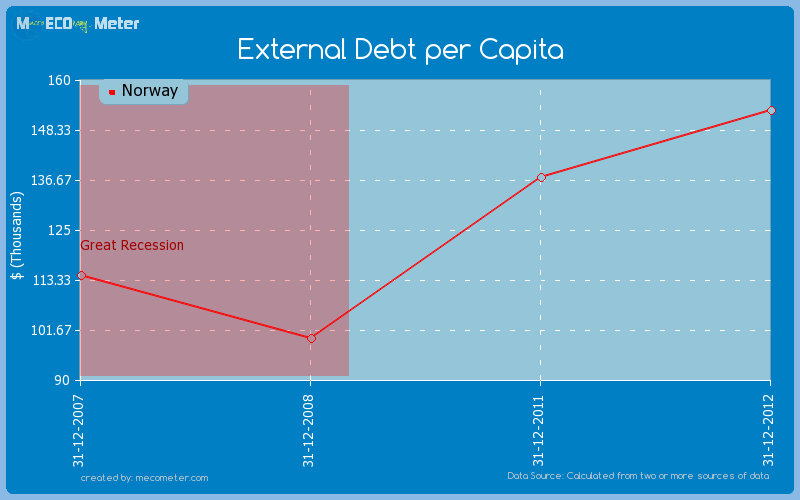 External Debt per Capita of Norway