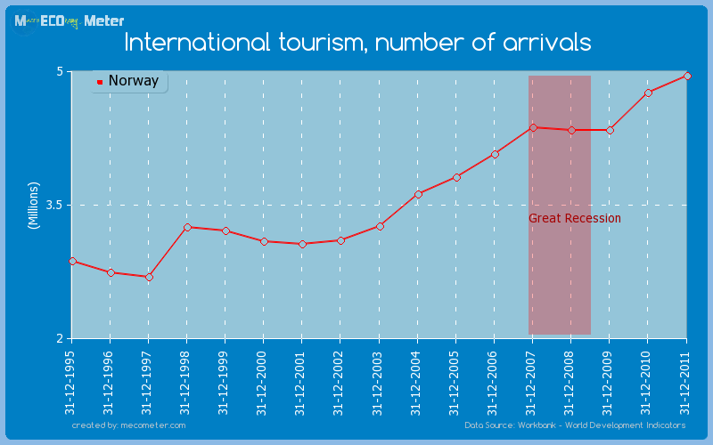 International tourism, number of arrivals of Norway
