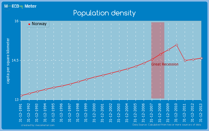 Population density of Norway