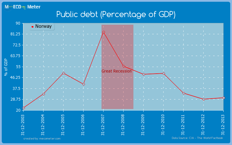 Public debt (Percentage of GDP) of Norway