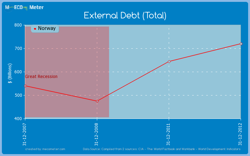 External Debt (Total) of Norway