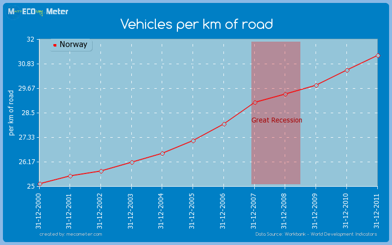 Vehicles per km of road of Norway