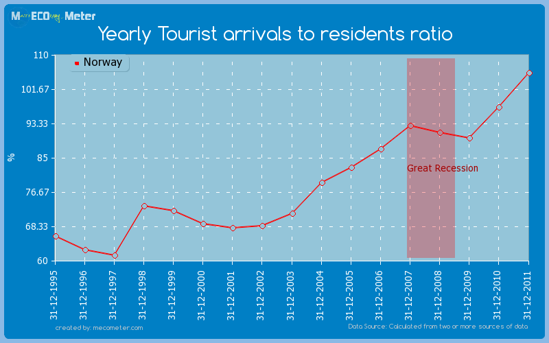 Yearly Tourist arrivals to residents ratio of Norway
