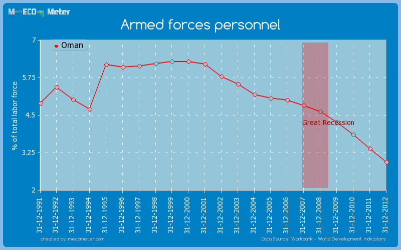 Armed forces personnel of Oman
