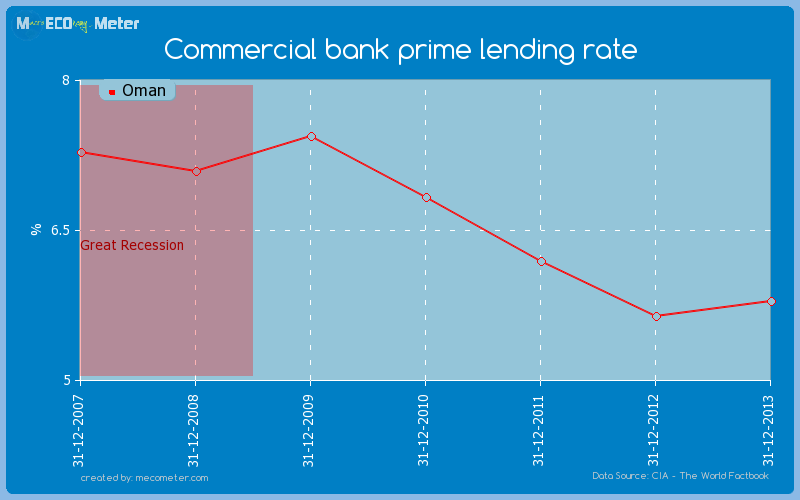 Commercial bank prime lending rate of Oman