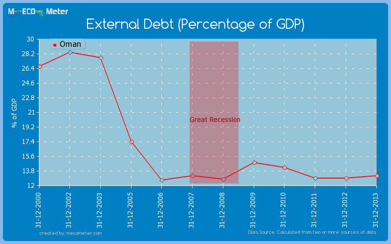 External Debt (Percentage of GDP) of Oman