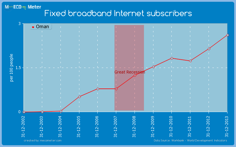 Fixed broadband Internet subscribers of Oman