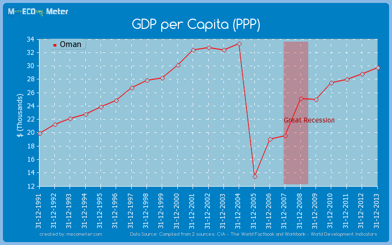 GDP per Capita (PPP) of Oman