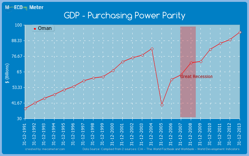 GDP - Purchasing Power Parity of Oman