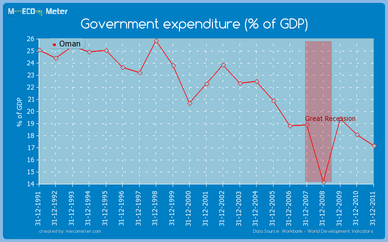 Government expenditure (% of GDP) of Oman
