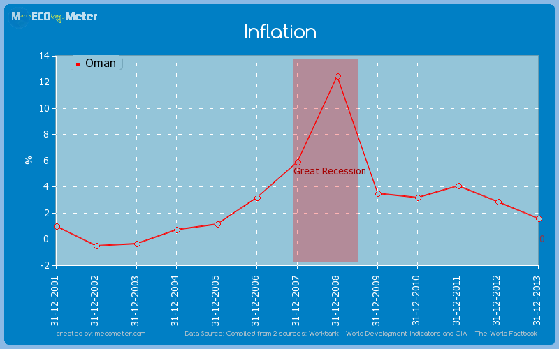 Inflation of Oman