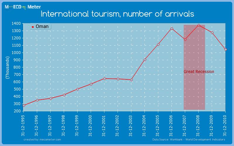International tourism, number of arrivals of Oman