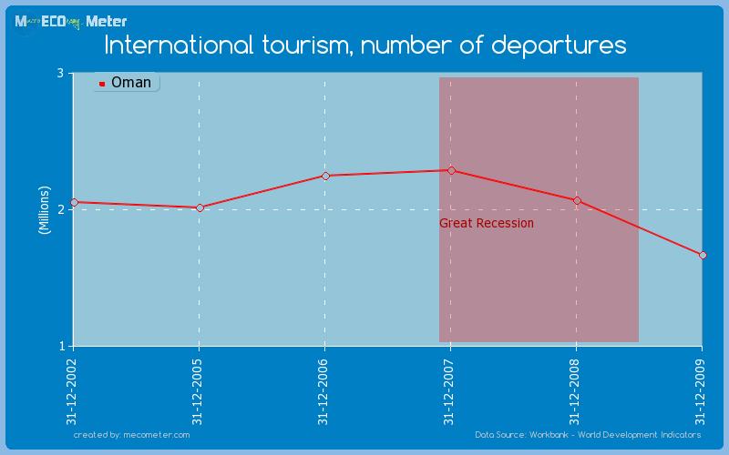 International tourism, number of departures of Oman