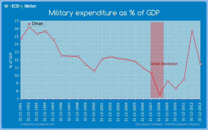Military expenditure as % of GDP of Oman