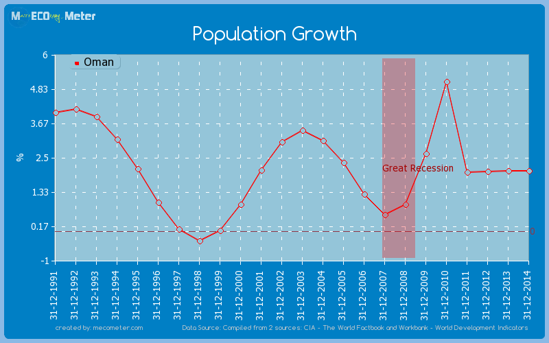 Population Growth of Oman