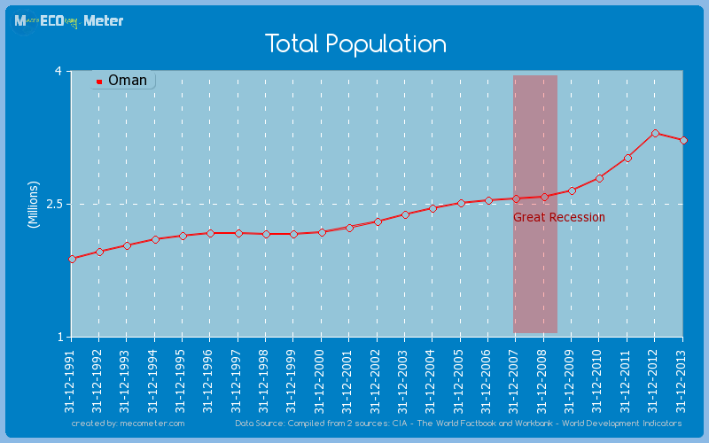 Total Population of Oman