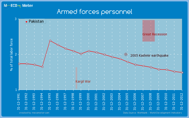 Armed forces personnel of Pakistan