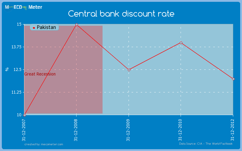 Central bank discount rate of Pakistan