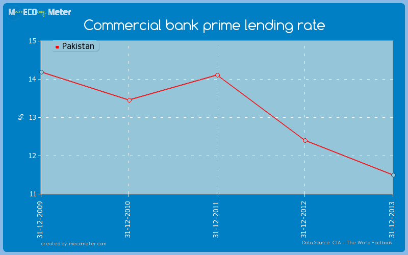 Commercial bank prime lending rate of Pakistan