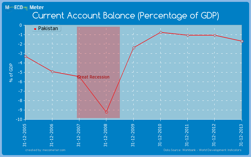 Current Account Balance (Percentage of GDP) of Pakistan