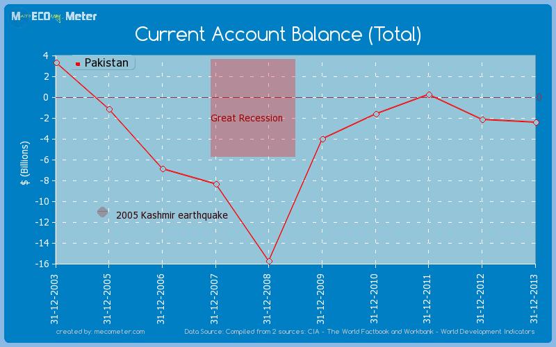 Current Account Balance (Total) of Pakistan
