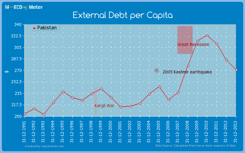 External Debt per Capita of Pakistan
