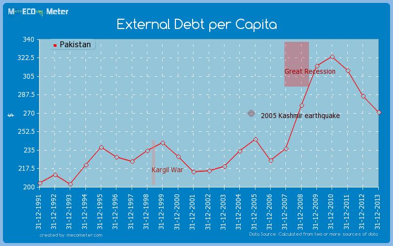 External Debt per Capita of Pakistan