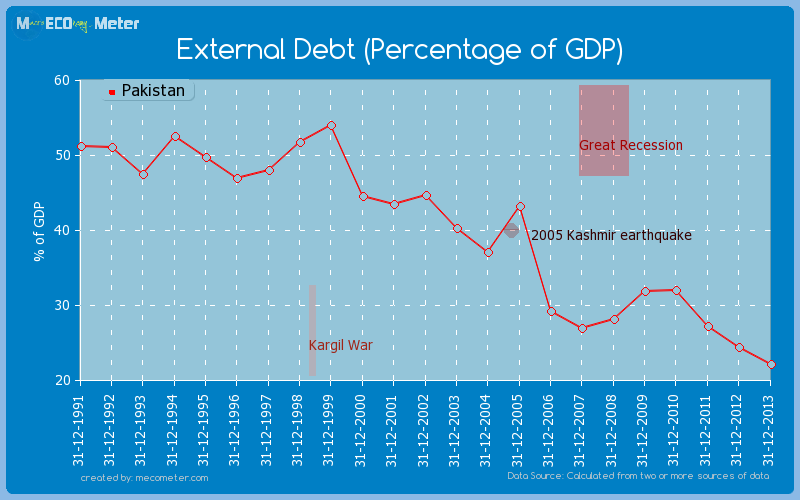 External Debt (Percentage of GDP) of Pakistan