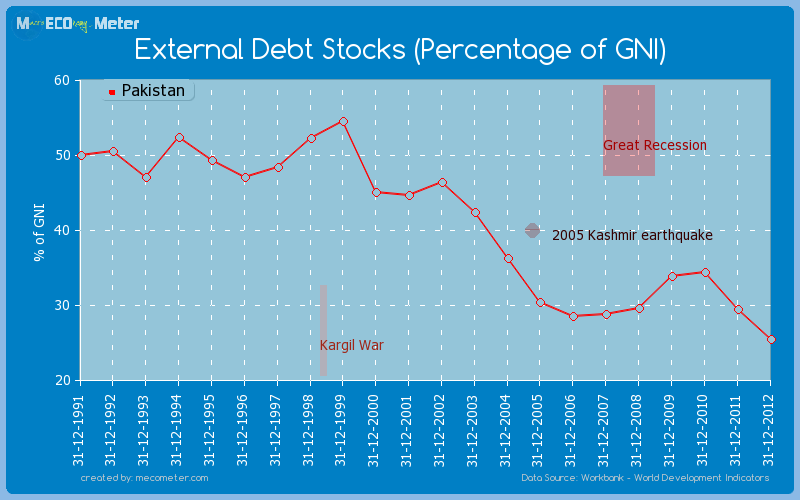 External Debt Stocks (Percentage of GNI) of Pakistan