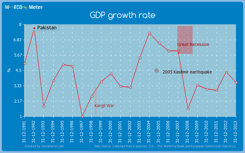 GDP growth rate of Pakistan