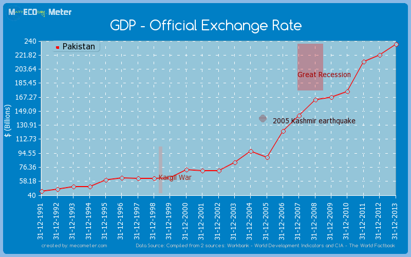 GDP - Official Exchange Rate of Pakistan