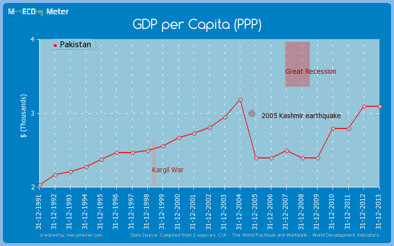 GDP per Capita (PPP) of Pakistan