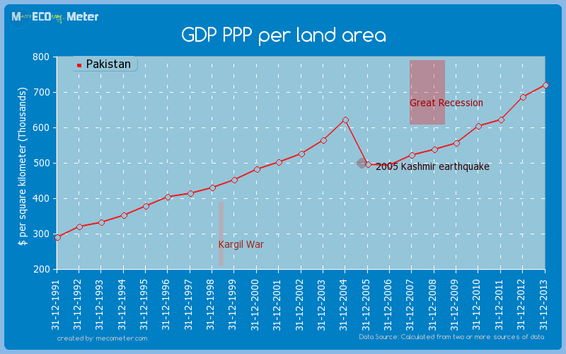 GDP PPP per land area of Pakistan