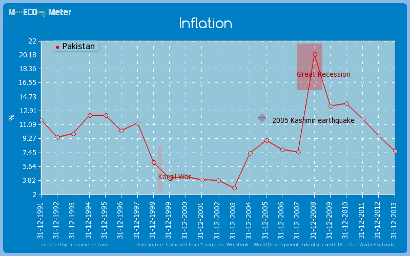 Inflation of Pakistan