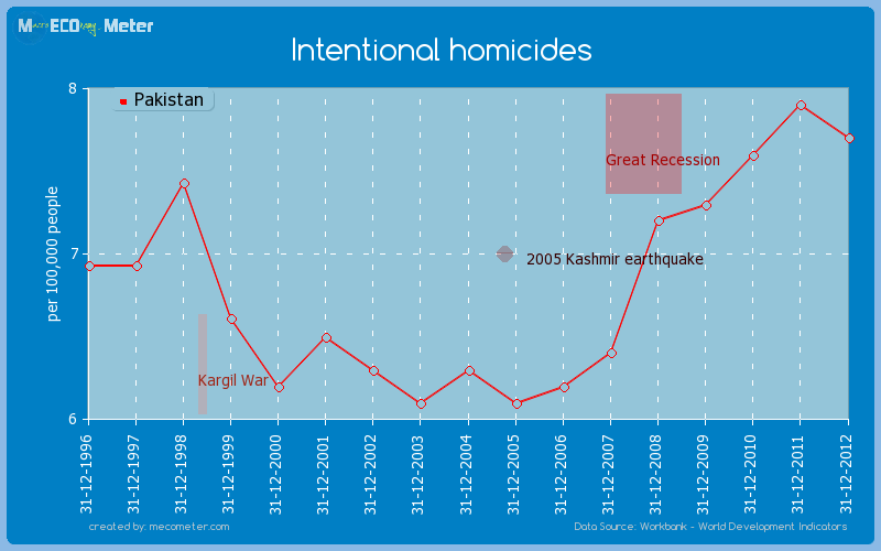 Intentional homicides of Pakistan