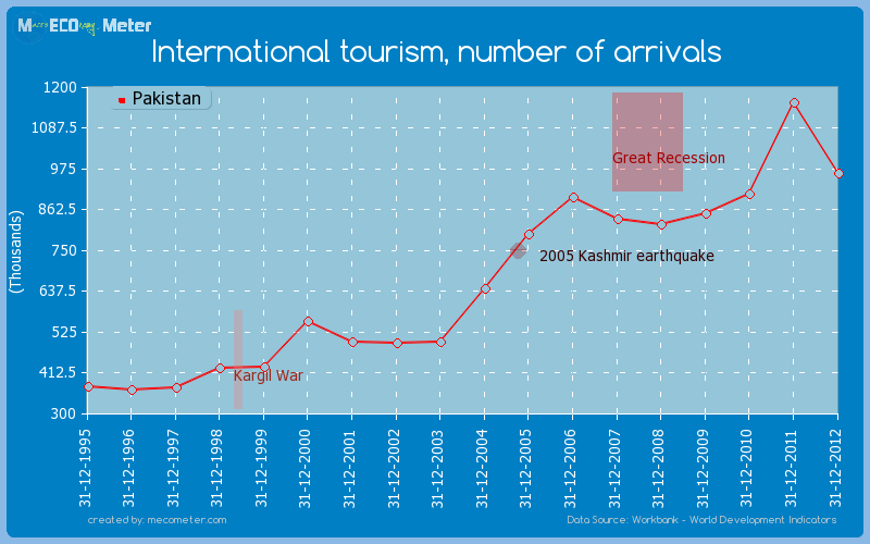 International tourism, number of arrivals of Pakistan